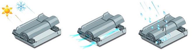ISOTEC hőszigetelő rendszer előnyei